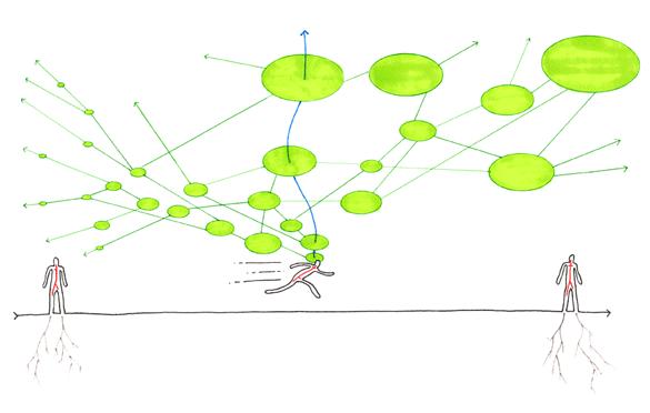 「序 リゾーム」 - 第24パラグラフ(P53)