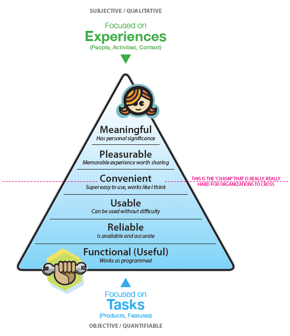 Tasks to Experiences by Stephen P. Anderson