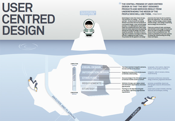 User Centred Design Infographic Poster