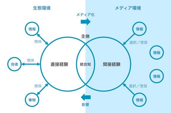 生態環境/メディア環境における直接経験/間接経験の関係