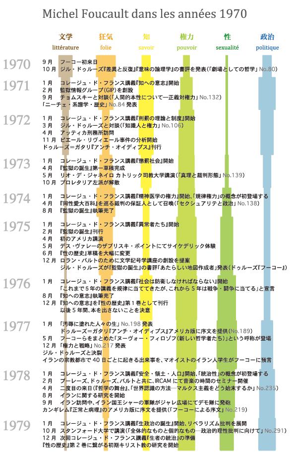 1970年代のミシェル・フーコー年表