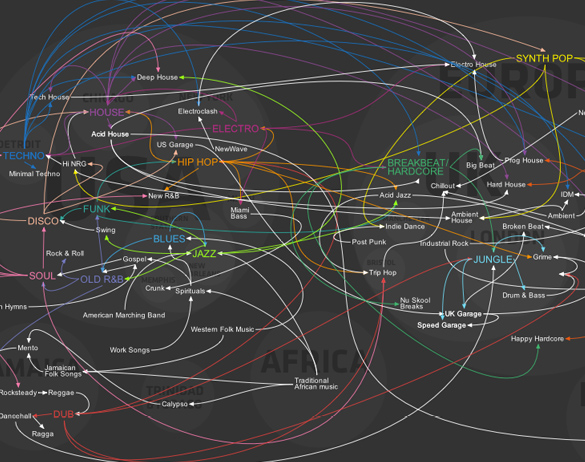 How Music Travels - The Evolution of Western Dance Music