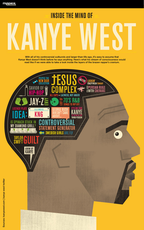 """Infographic: Inside the Mind of Kanye West"" by Column Five"