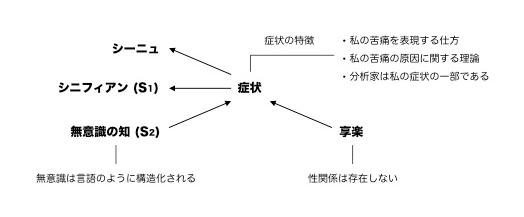 症状/知/享受の関係図