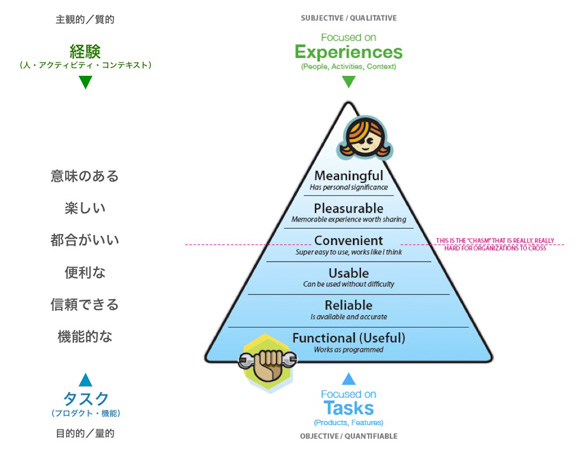 Tasks to Experiences by Stephen P. Anderson, 2007