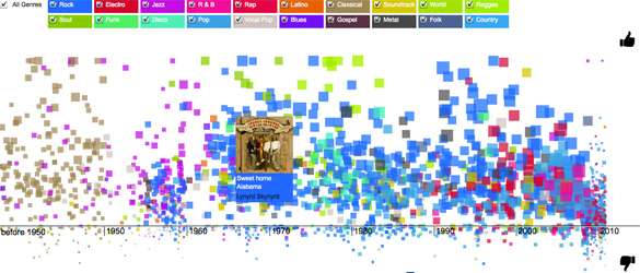 mapping music by Likes