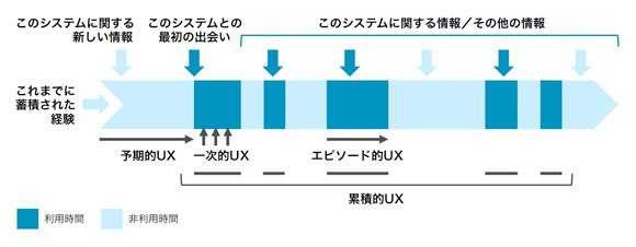 「利用と非利用での時間経過におけるUX」-『UX白書』より(一部改変)