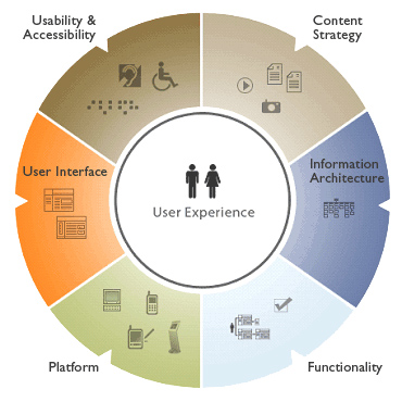 UX Wheel by CFS