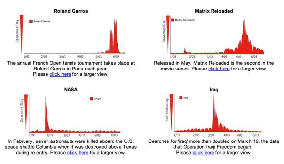 Google Zeitgeist 2003